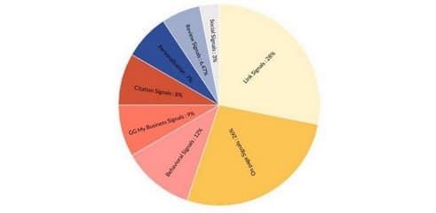 Étude | SEO local : découvrez la liste des facteurs de positionnement
