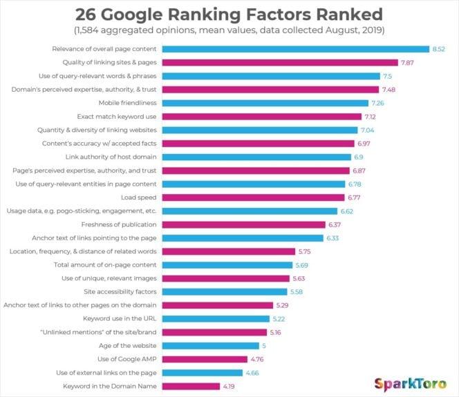 Le top 26 des facteurs influençant le référencement