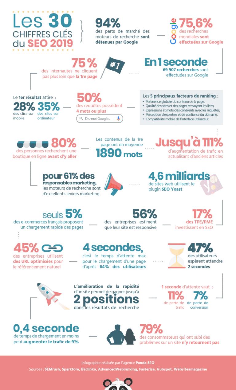 L'année SEO 2019 en chiffres - Referenceur