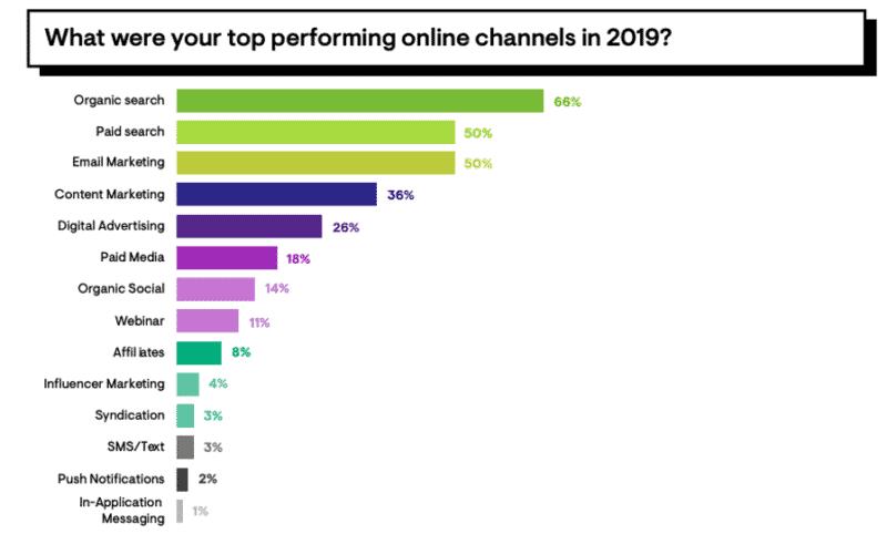 Quels sont les canaux les plus performants en 2019 ?