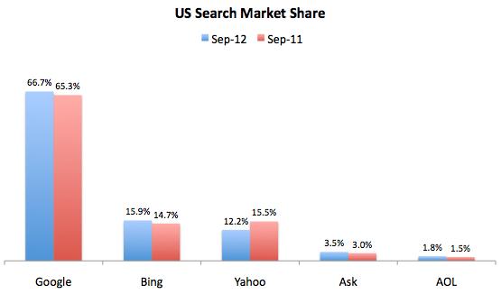 Moteurs de recherche : Google grimpe, Yahoo en perte de vitesse