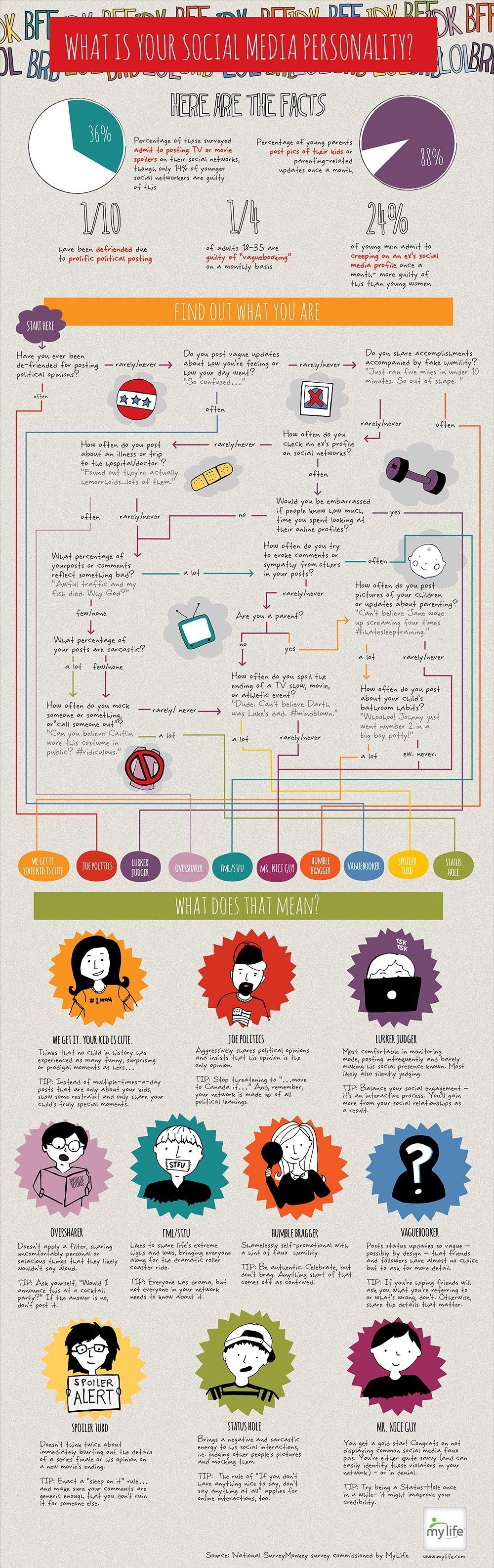Quelle est votre personnalité sur les réseaux sociaux ?