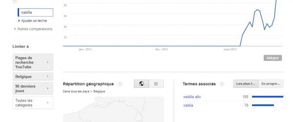 Les recherches Youtube désormais sur Google Trends