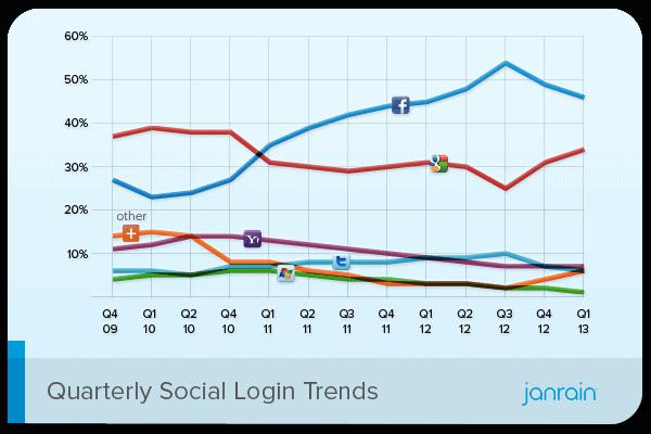 Q1-2013-Social-Login-Trend