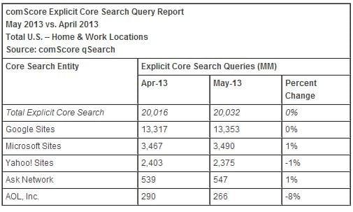 Les parts de marché des moteurs recherche en mai 2013 aux USA