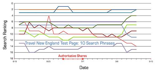Etude : les partages Google+ ne causeraient pas une hausse dans les SERPS