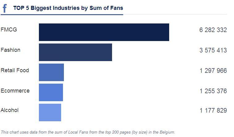 industrie-facebook-like