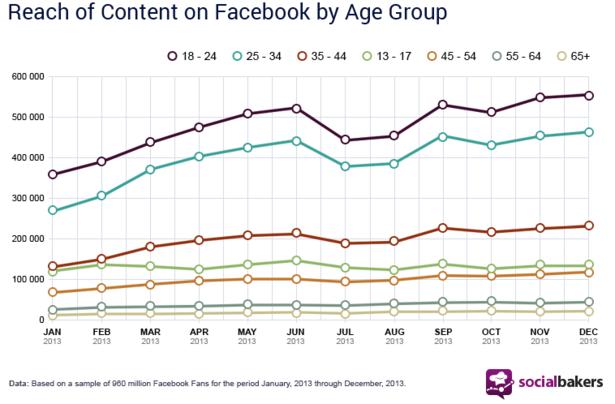 socialbakers-stats-facebook