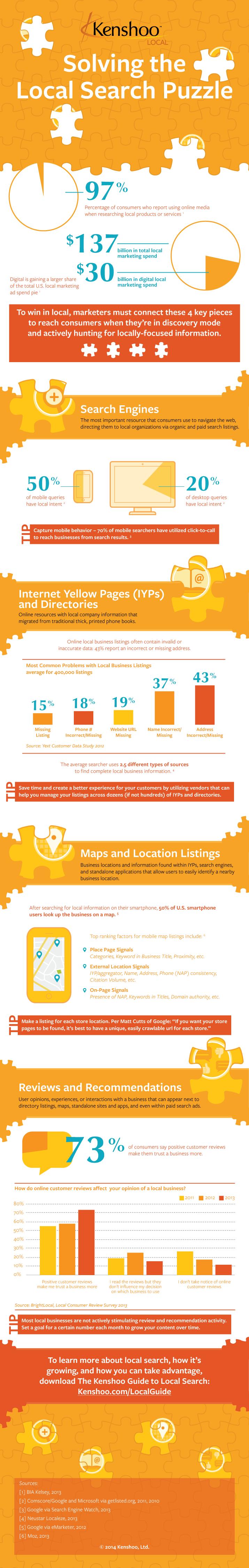 infographie-visibilite-locale