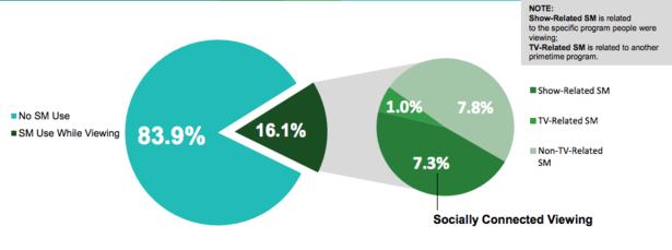 audience-televisee-connectee-medias-sociaux