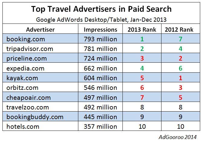 google-adwords-agence-voyage