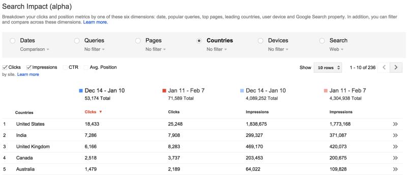 webmaster-tools-impact-de-recherche-pays