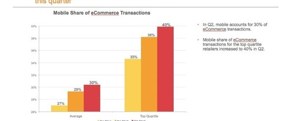 etude-pourcentage-transactions-mobile