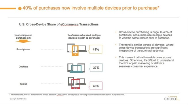 etude-pourcentage-transactions-mobile-cross-device