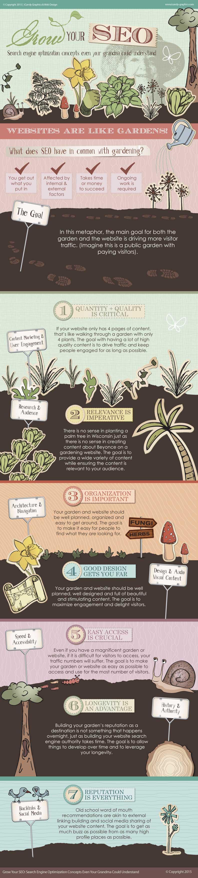 infographie-referencement-metaphore-jardin