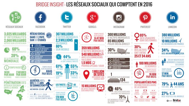 Réseaux sociaux : où positionner son entreprise en 2016 ?