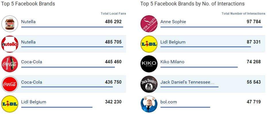 Top 5 des entreprises championnes de Facebook en Belgique en novembre 2016