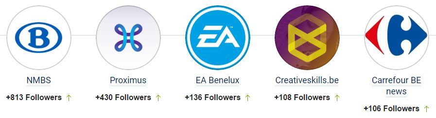 Top 5 des marques ayant gagné le plus de fans sur Twitter en Belgique en novembre 2016