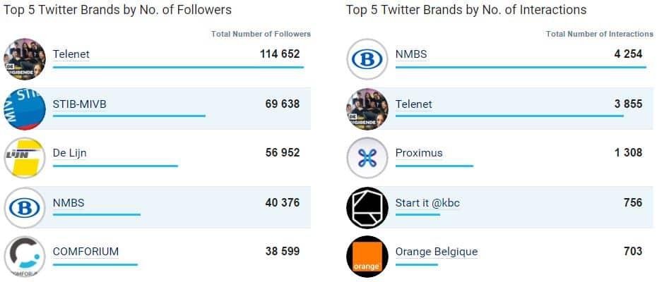 Top 5 des entreprises championnes de Twitter en Belgique en novembre 2016