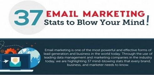 37 statistiques réunies en une infographie prouvant l'efficacité de l'email marketing