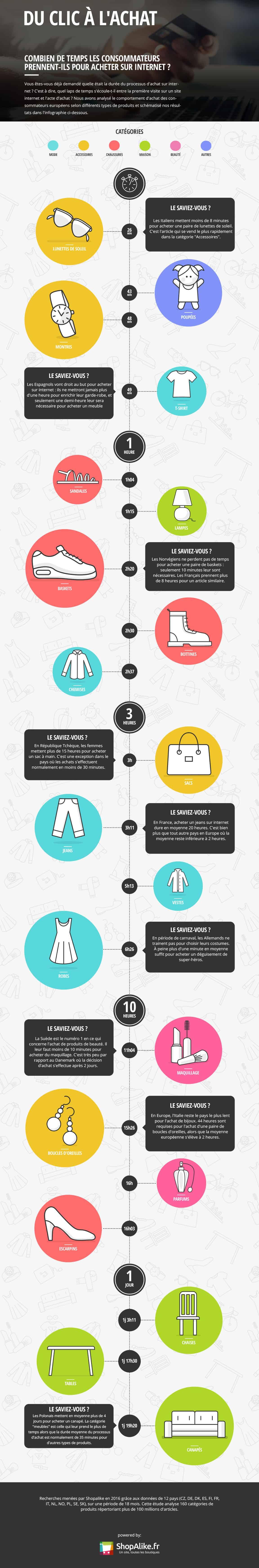 Infographie: quelle durée de réflexion pour quel achat via le e-commerce?