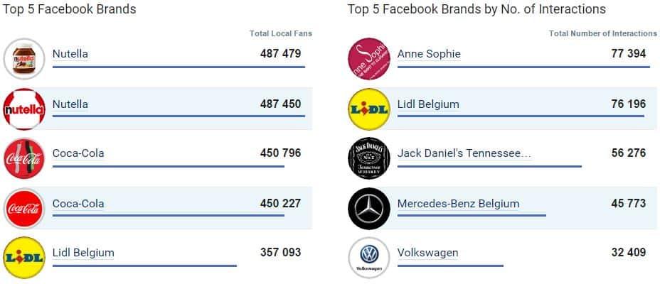 Le top 5 des entreprises totalisant le plus grand nombre de fans sur Facebook en janvier 2017