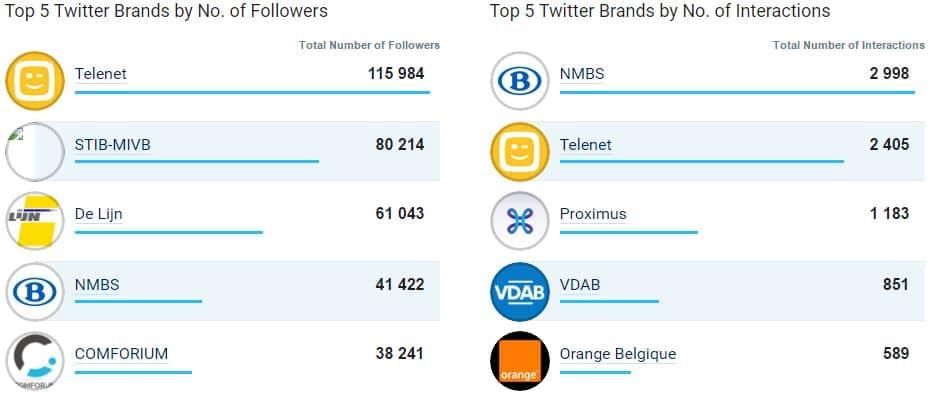 Le top 5 des entreprises totalisant le plus grand nombre de fans sur Twitter en janvier 2017