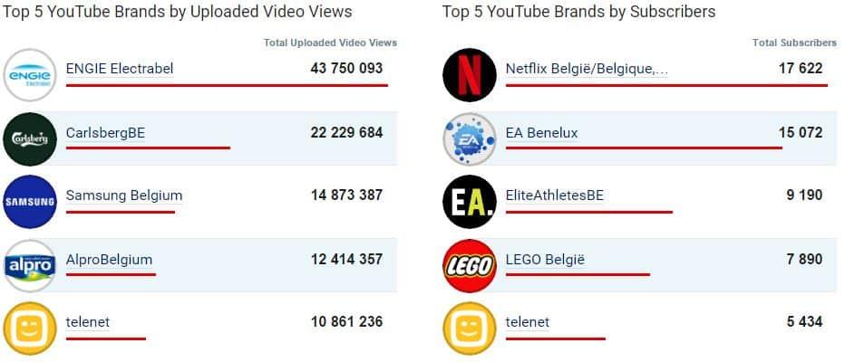 Le top 5 des entreprises totalisant le plus grand nombre de fans sur YouTube en janvier 2017