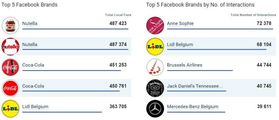 Top 5 des entreprises les plus populaires sur Facebook en Belgique en termes de nombre de fans