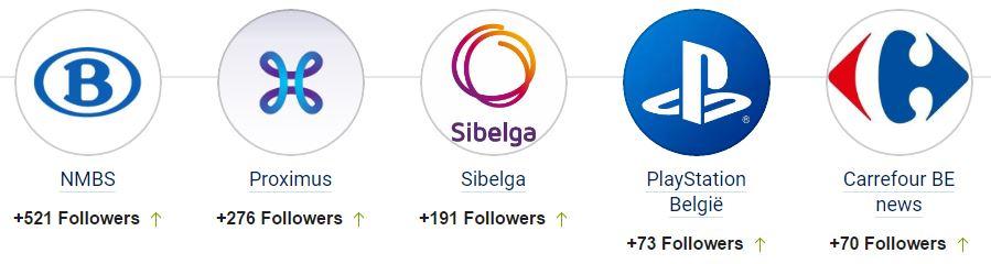 Les 5 entreprises ayant le plus progressé sur Twitter en Belgique durant le mois février 2017 en termes de followers