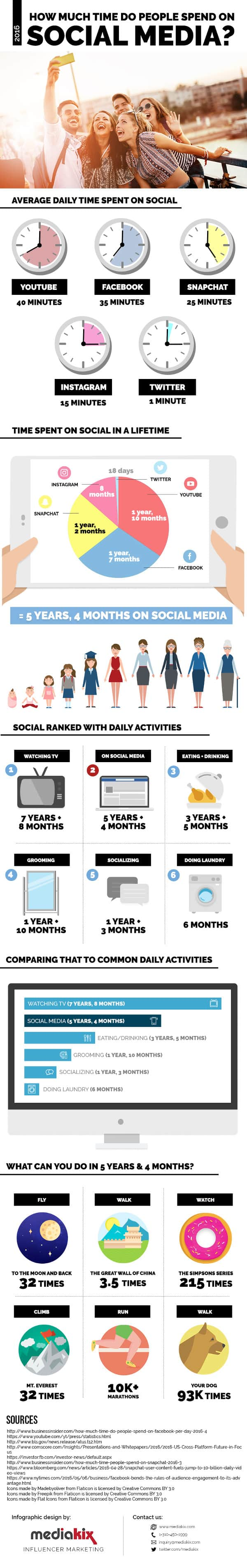 Infographie: combien de temps passons-nous sur les réseaux sociaux?