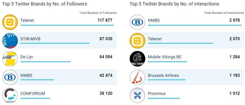 Le top 5 des meilleures entreprises sur Twitter en mars 2017