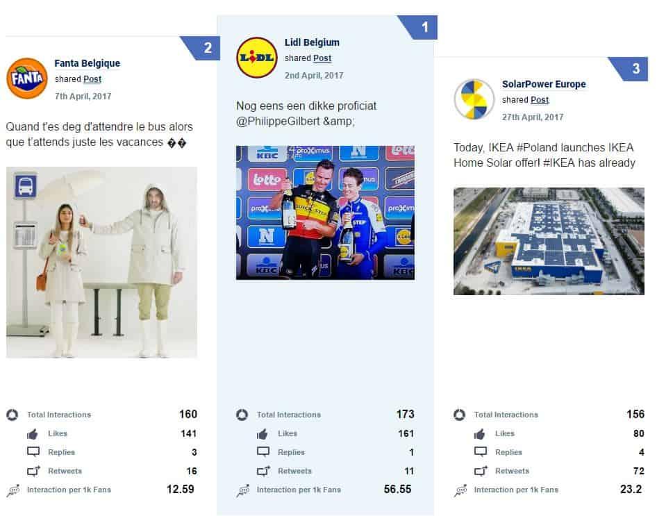 Top 3 des meilleures publications Facebook en Belgique en avril 2017