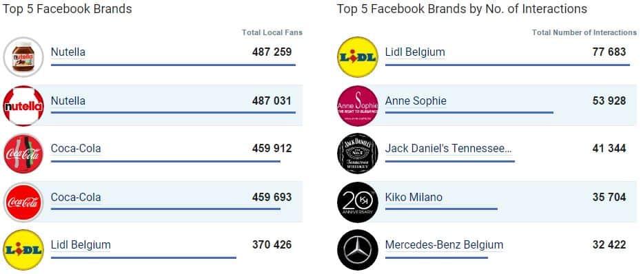 Top 5 des entreprises les plus populaires sur Facebook en Belgique en avril 2017