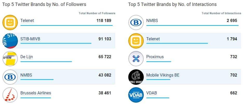 Top 5 des entreprises les plus populaires sur Twitter en avril 2017 en Belgique