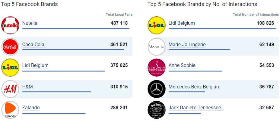 Top 5 des entreprises les plus populaires sur Facebook en Belgique - Mai 2017