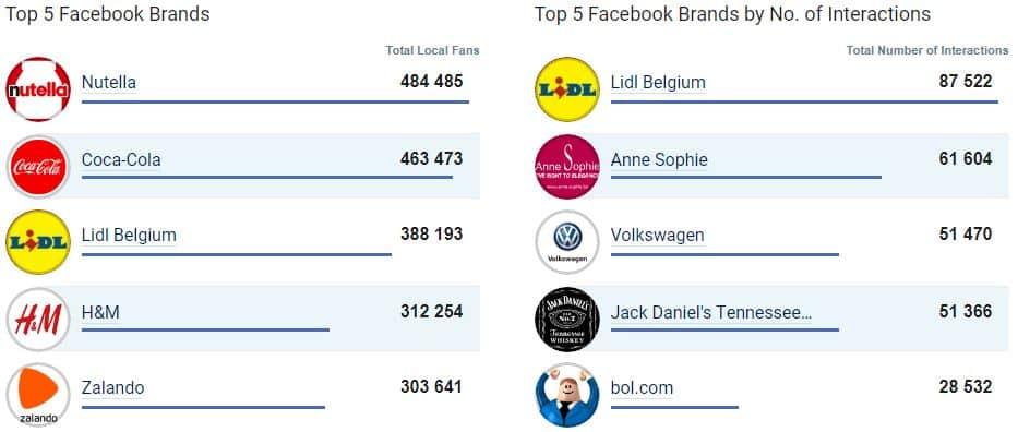 Top 5: les entreprises les plus populaires sur Facebook en juillet 2017