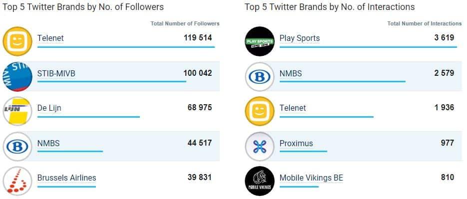 Twitter: top 5 des entreprises les plus populaires en Belgique (juillet 2017)