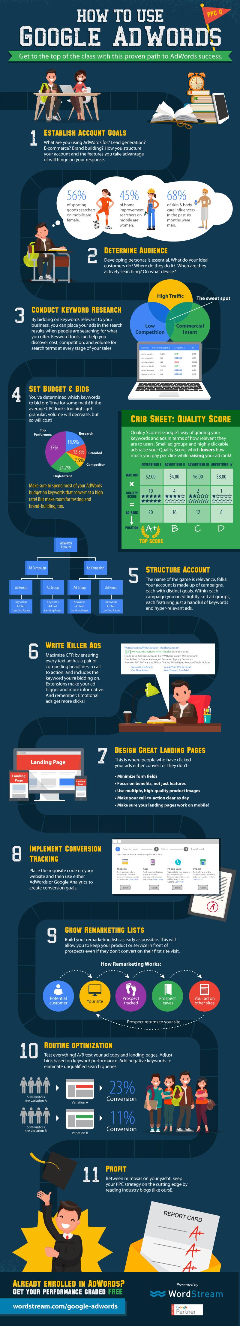 Infographie: Google AdWords, mode d'emploi