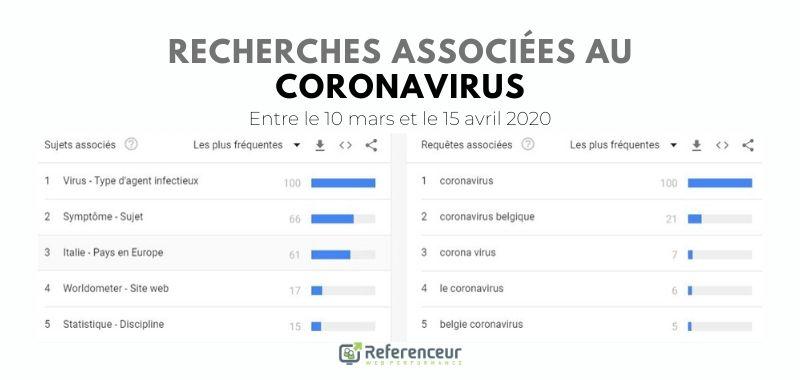 Les recherches liées au Coronavirus en Belgique