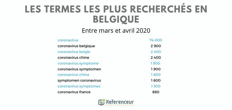 Termes les plus recherchés sur Google Belgique